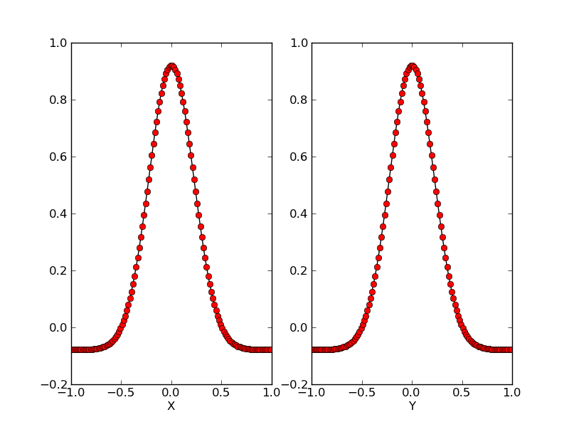 JE1: Solving Poisson equation on 2D periodic domain — SimJournal